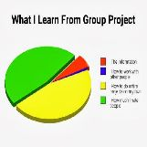 What I learn From Group Projects Pie Chart