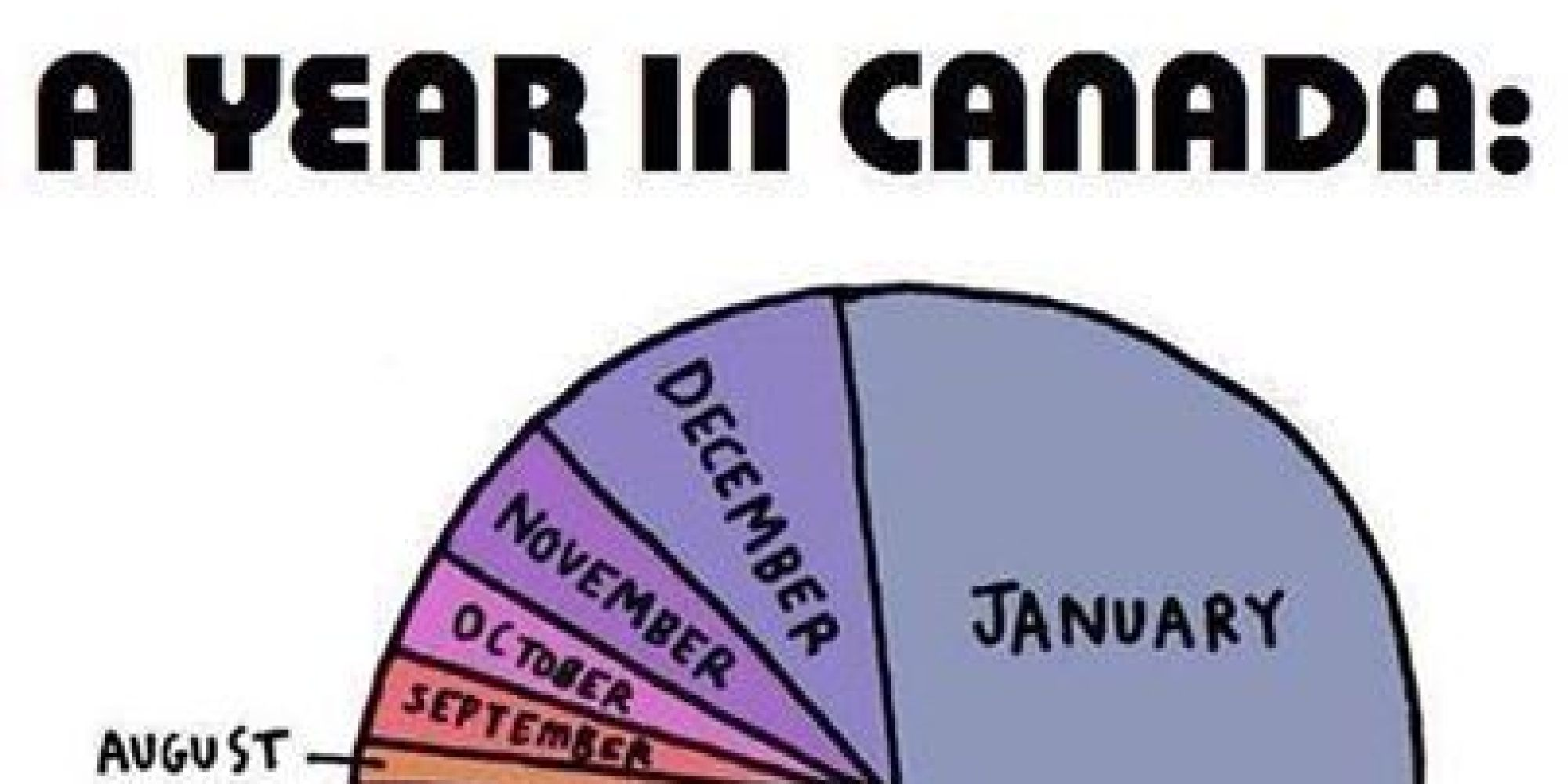 A Year In Canada Pie Chart