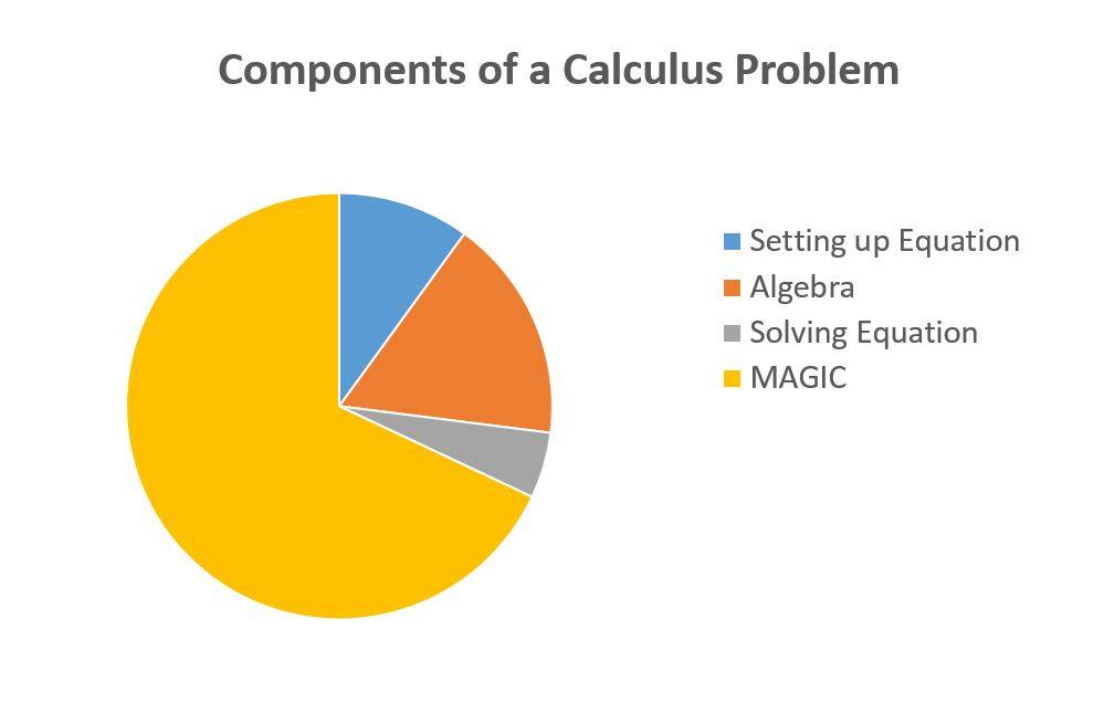 Components of a Calculus Problem Pie Chart