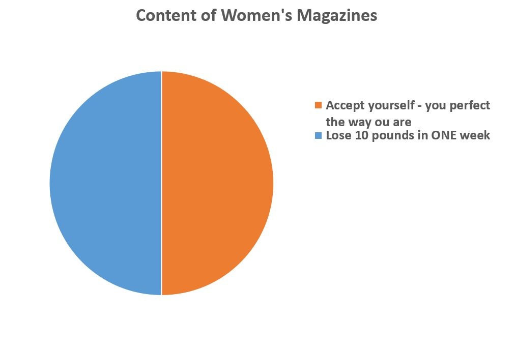 Content of Women's Magazines
