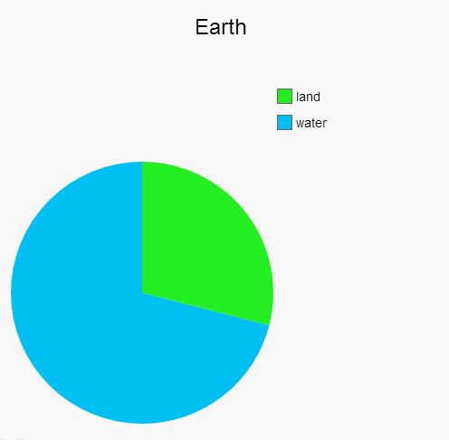 Earth, Land Pie Chart