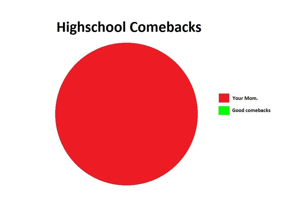 High School Comebacks Pie Chart
