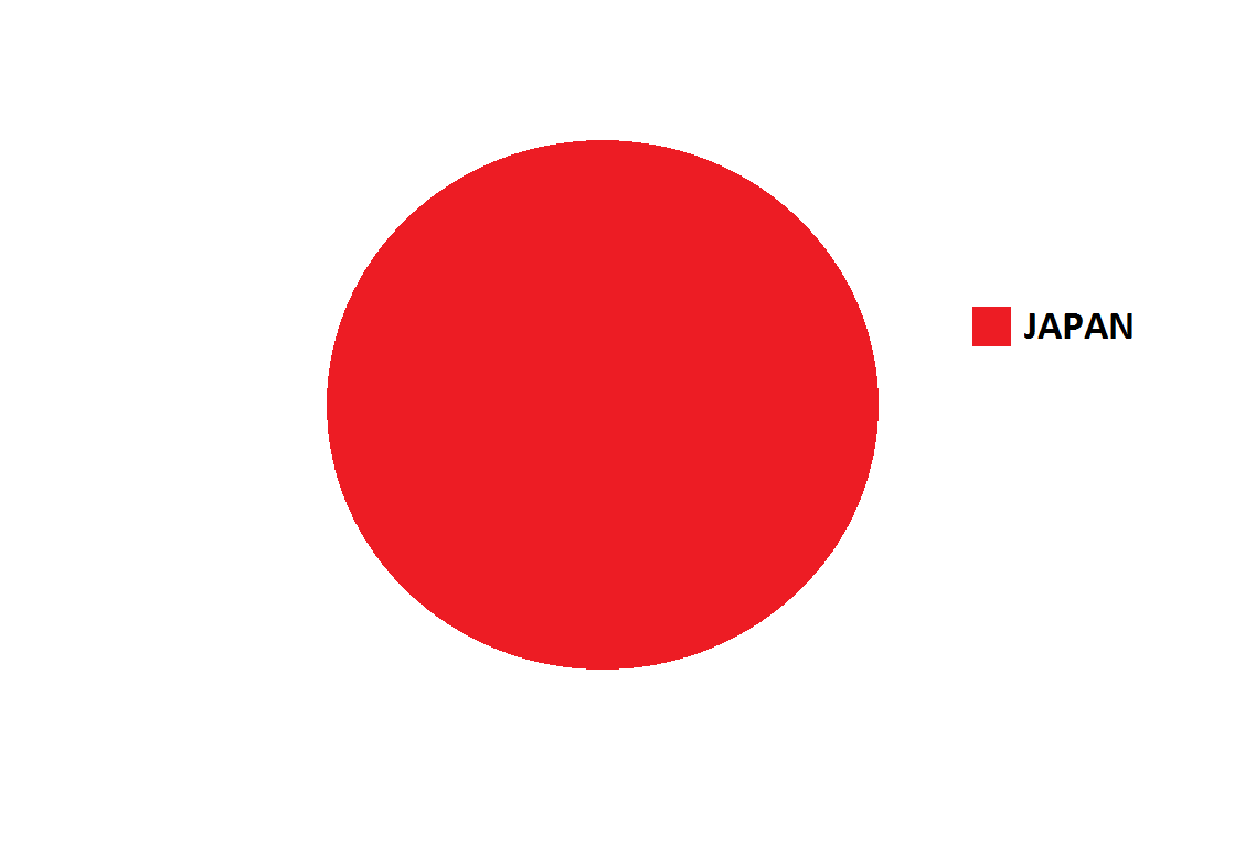 Japan Pie Chart