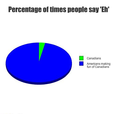 Percent People say 'Eh'