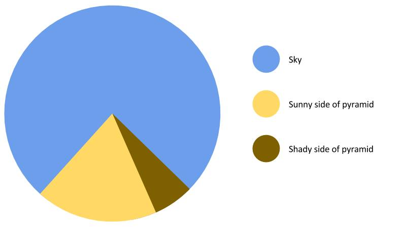 The Great Pyramid of Giza Pie Chart