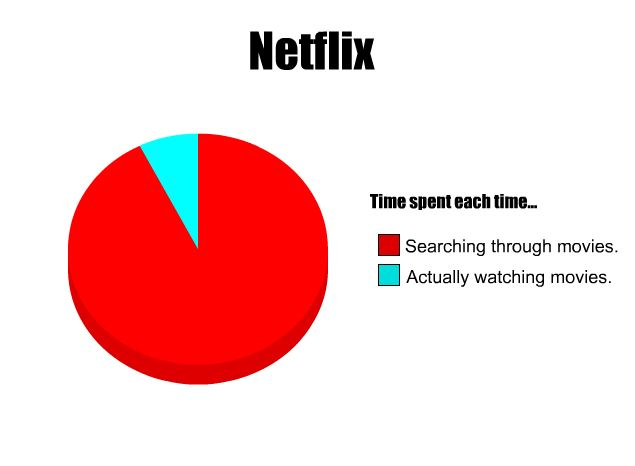 Time Spent on Netflix Pie Chart