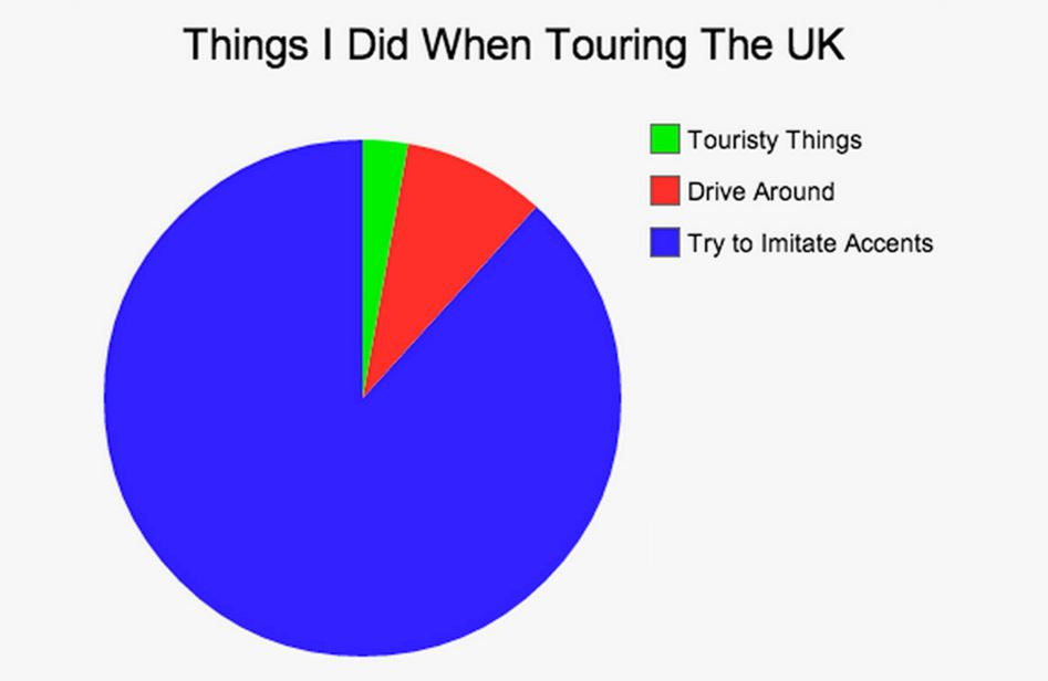 Touring the UK