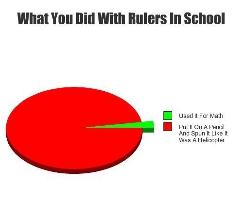 What You Did With Rulers In School Pie Chart