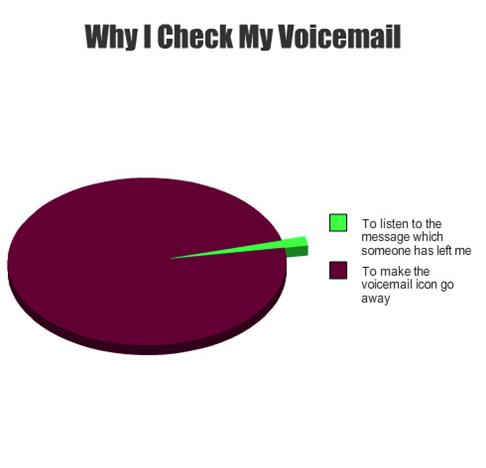 Why I Check My Voicemail Pie Chart