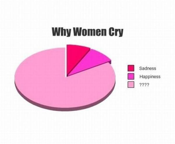 Why Women Cry Pie Chart
